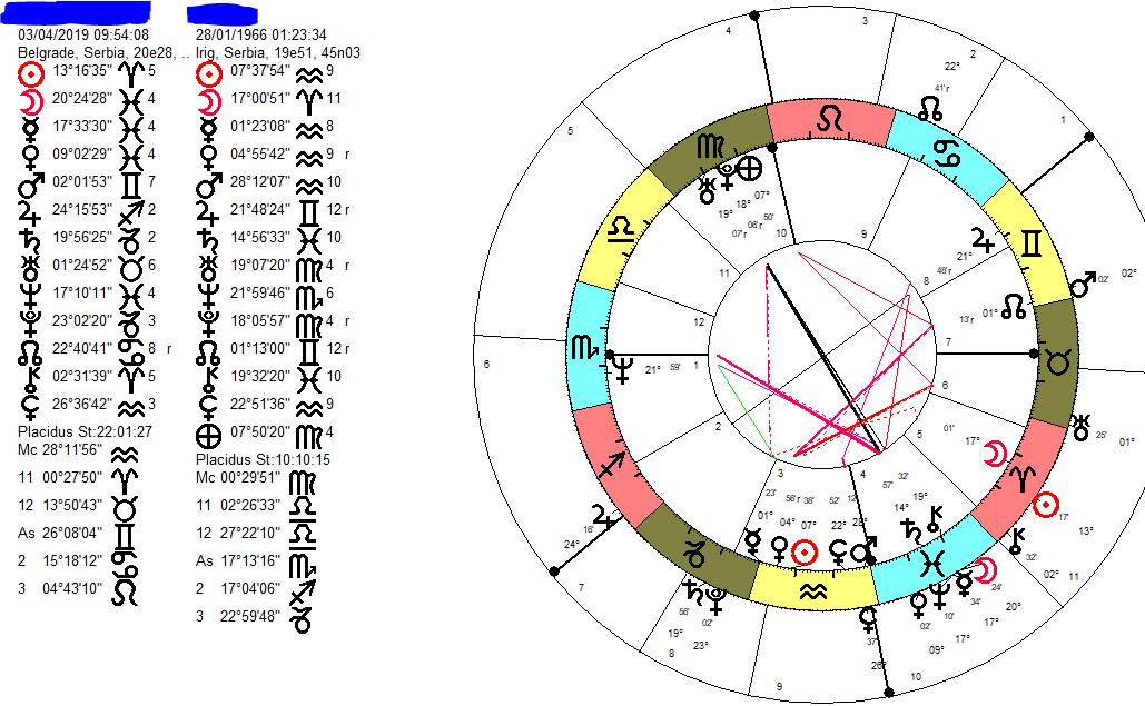 Horoskop- Astrolog Stella Numerus