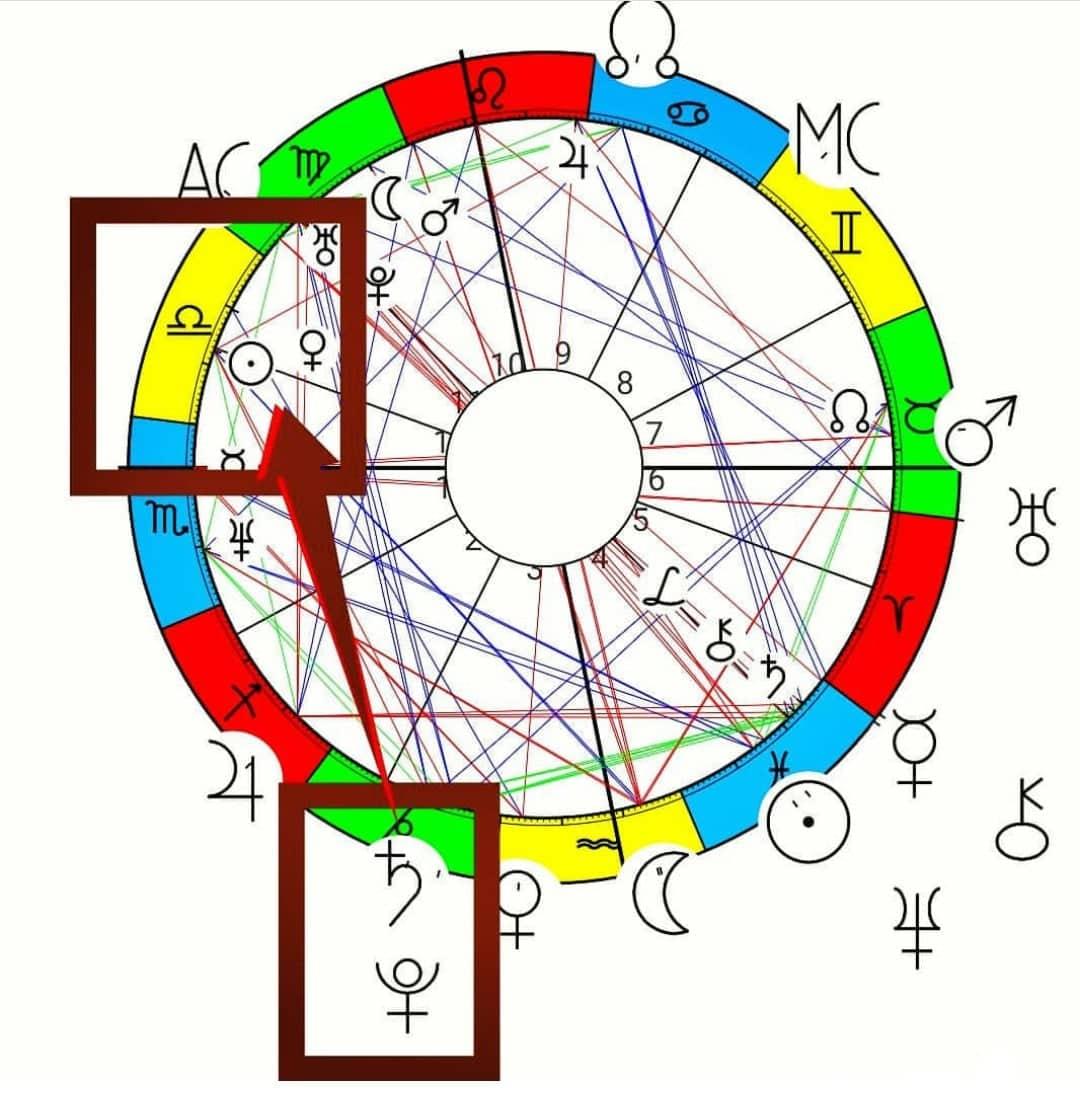 Tranzitni horoskop- Stella Numerus