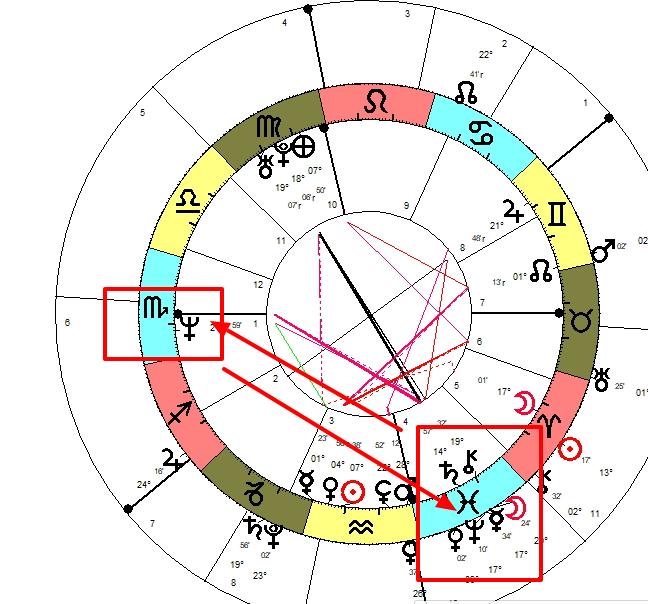 Horoskop 2019. tranzitni horoskop- Astrolog Stella Numerus