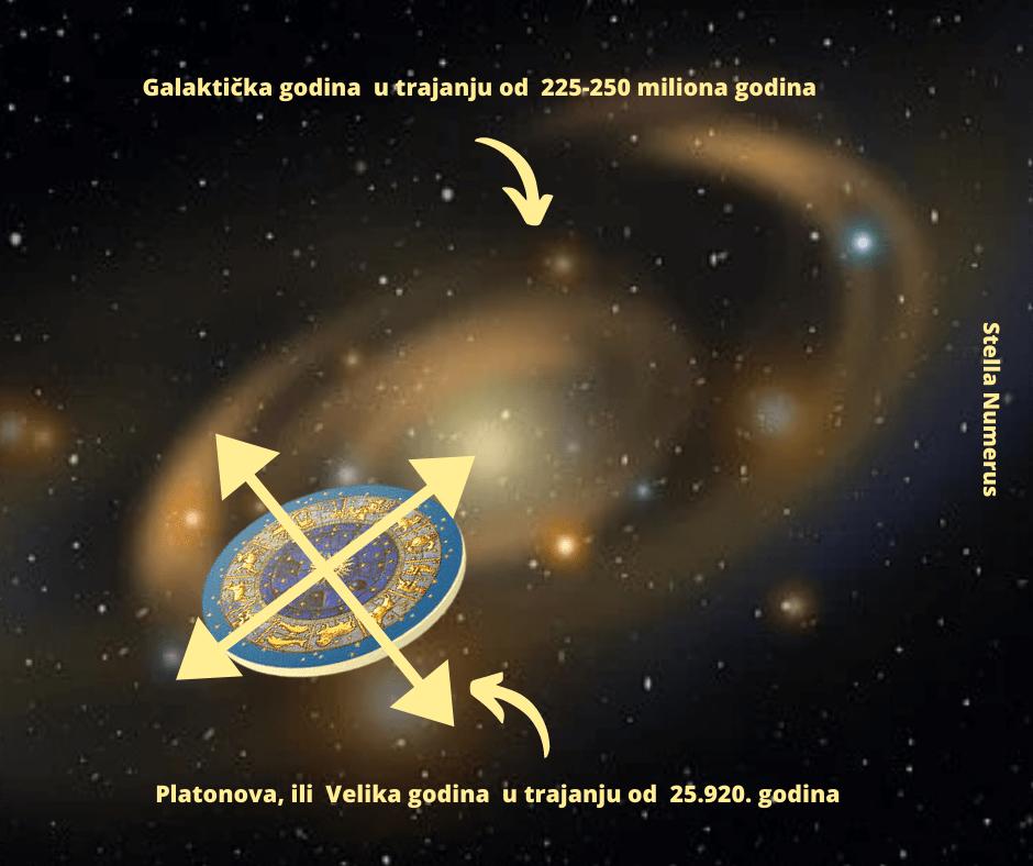 Platonova-godina-Stella-Numerus